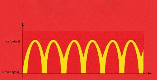 funny-mcdonalds-relationship-love-never-again